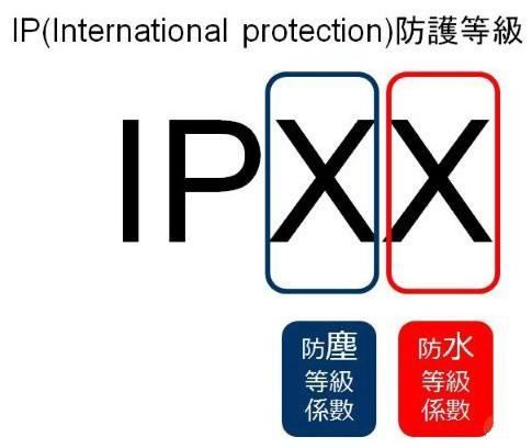 IP防护等级