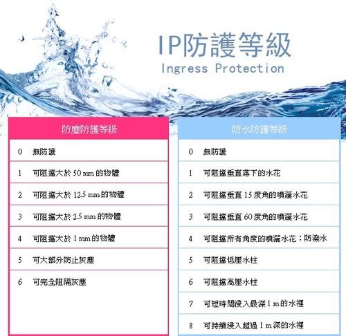 ip防水防尘等级标准